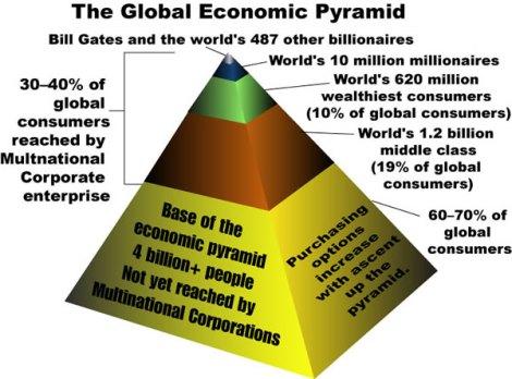 economic_pyramid.jpg